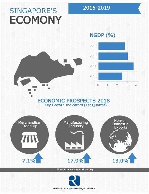 Singapore's Economy 2018